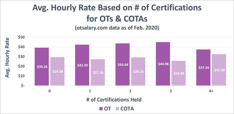ot salary certifications