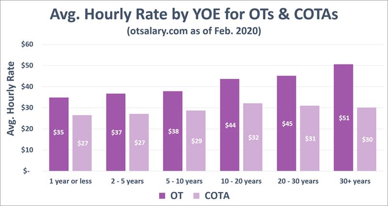ot salary comp by yoe
