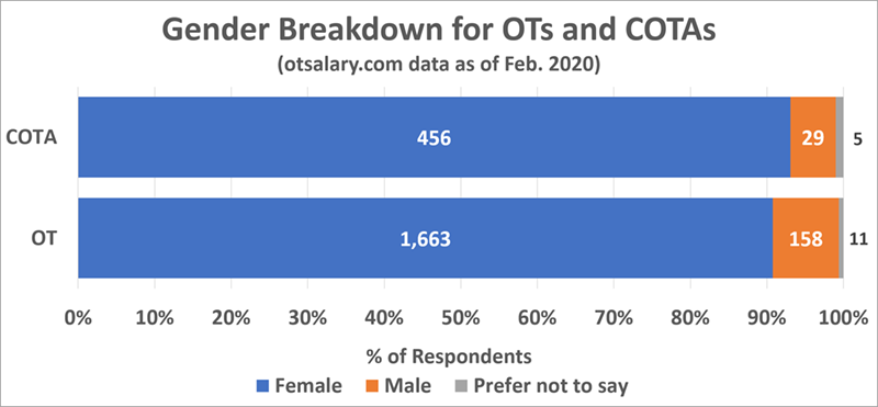 ot salary gender count