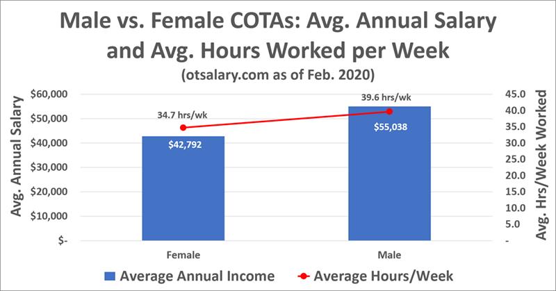 ot salary male v female cota