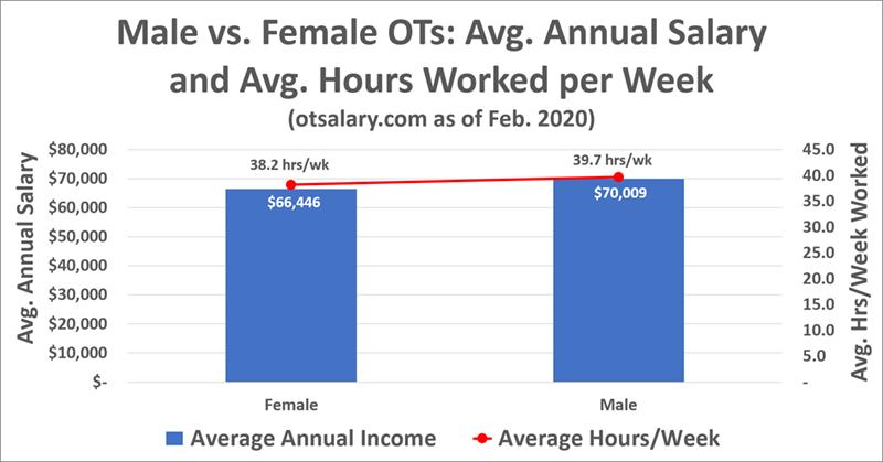 ot salary male v female ot