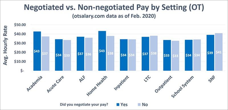 ot salary negotiated