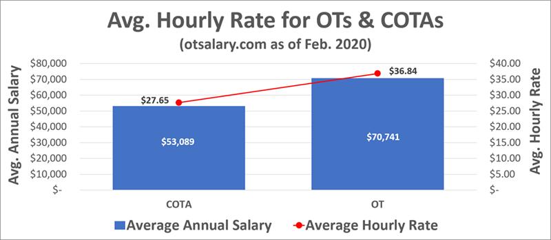 ot salary ot and cota