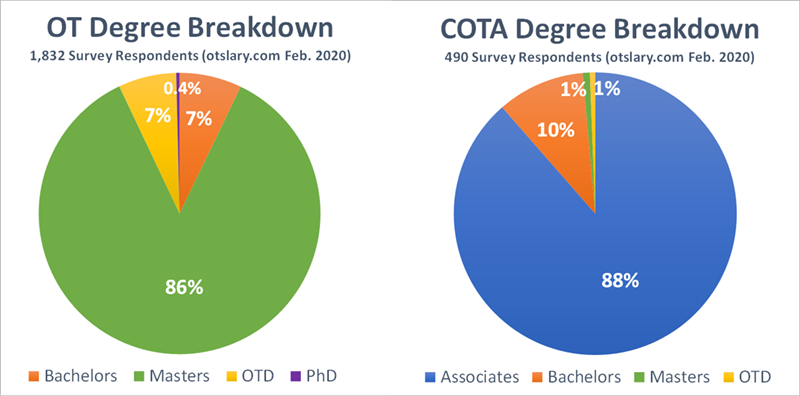 ot salary respondents degrees