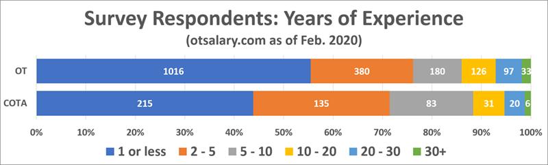 ot salary respondents yoe