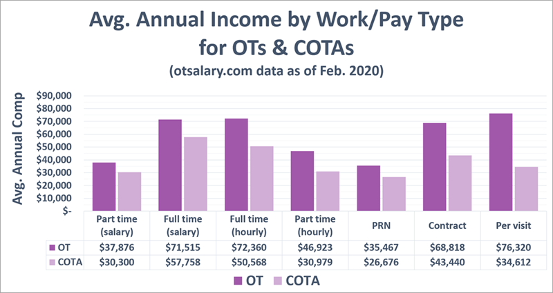 ot salary work-pay type annual
