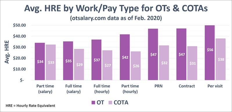 ot salary work-pay type hre