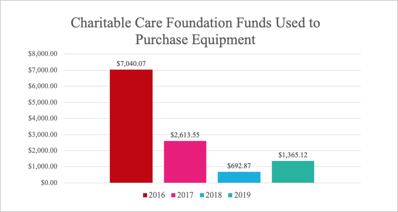 charitable care foundations chart3