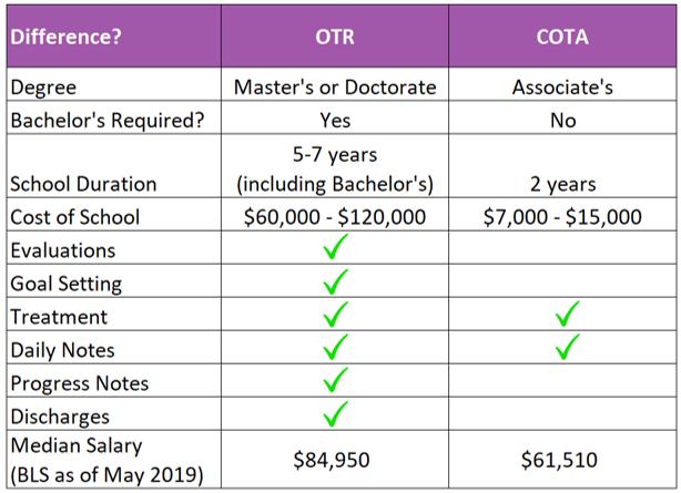otr vs cota chart 2021